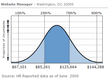 My salary doesn't even appear on this bell graph.  That's sort of depressing.